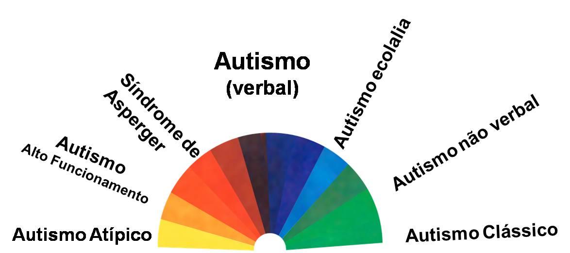 EspectroAutismo